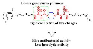 IP 1806_PGU-Ps_Illustrative example of linear guanylurea polymers
