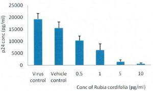 IP 0908A-alcoholic extrac of Rubia cordifolia significantly supresses p24 antigen production indicating HIV-1 inhibition